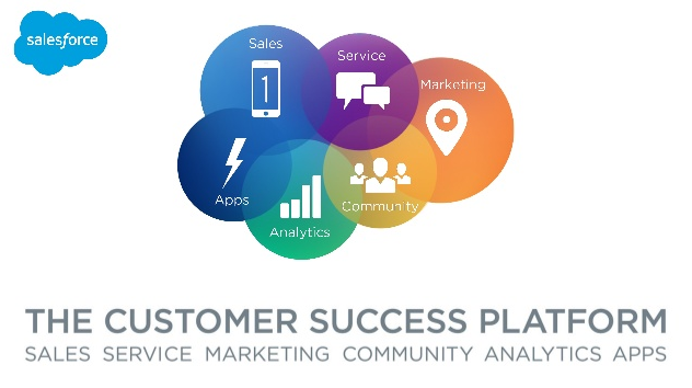 Salesforce-The-Customer-Succedd-Platform